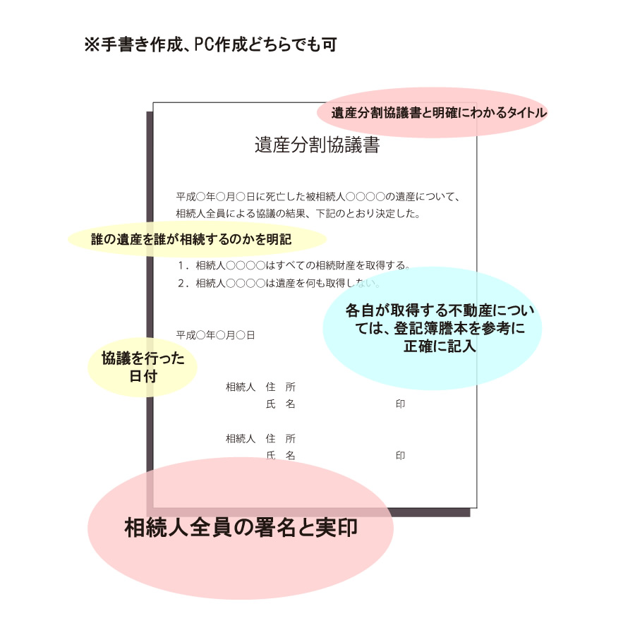 遺産分割協議書の作成方法